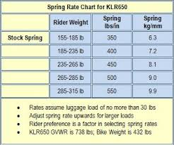 Spring Rate Chart 76 Actual Ktm Pds Spring Chart