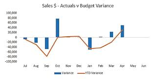 Best Excel Chart For Comparison How To Create A Variance Chart In Excel Intheblack