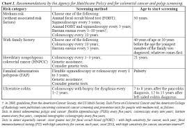 Knowledge And Practice Of Physicians Regarding Colorectal
