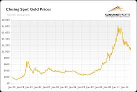 Comex Gold Rigging Fact Or Myth Kitco News