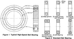 Double Row Ball Bearing Chart Technical Information Ball Bearing Types Selection Factors