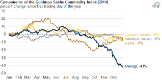 Commodity Index Chart Energy Had Larger Price Declines Than Most Nonenergy
