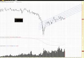 Thinkorswim Prophet Charts Hawaii Trading Original Charts And Theories Seeing