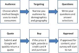 Surveys Formats Google Surveys A Beginners Guide
