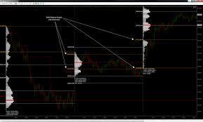 Market Profile Charts Thinkorswim Volume And Tpo Analysis Essentials Rancho Dinero