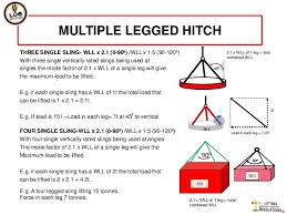 Sling Angle Chart Uk Operating Practices