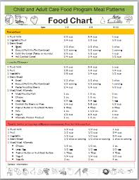 Cacfp Meal Pattern Beauteous Food Charts CCFP Roundtable Conference