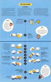 Egg Cooking Chart Sous Vide Egg Temperature Chart Sous Vide Recipes Eggs
