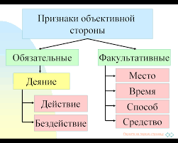 Содержание объективной стороны преступления  refdb ru images 729 1457615 212faf49