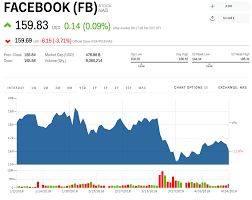 Facebook Stock Price History Chart Fb Stock Facebook Stock Price Today Markets Insider