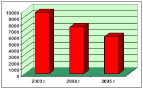 Дипломная работа Совершенствование системы документооборота в  Проанализировав график потери документов в соответствии с рисунком 22 можно сделать вывод что значительная часть документов создаваемых и обрабатываемых