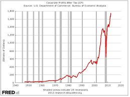 Corporate Profit Margins Chart Corporate Profits Hit New Record High Business Insider