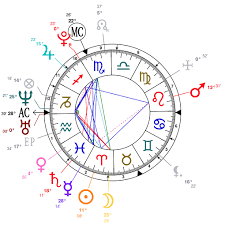 Jake Paul Birth Chart Astrology And Natal Chart Of Logan Paul Born On 1995 04 01