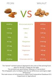 Pecan Vs Walnut Health Impact And Nutrition Comparison