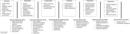 retirement goal planning system enterprise agile retiring decommissioning an software based solution