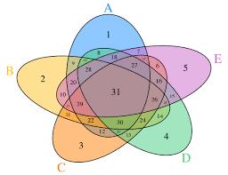 Venn Diagram Template Best Venn Diagram 48 Way Illustration Of Wiring Diagram