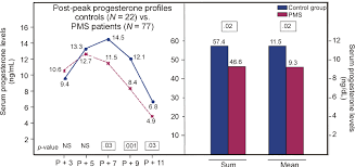 Naprotechnology Progesterone Chart Figure 5 From The New Womens Health Science Of