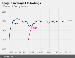Elo Chart Lol How We Calculate Nba Elo Ratings Fivethirtyeight