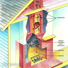 fireplace smoke smell fireplace smoke in house fireplace cleaning fireplace smoke smell in house dangerous how fireplace smoke smell