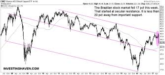 Ewz Stock Chart The Brazilian Stock Market Crash Of 2017 Investing Haven
