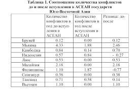 Реферат Особенности интеграции в странах ЮВА в конце ХХ начале  Особенности интеграции в странах ЮВА в конце ХХ начале xxi вв