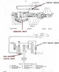 faq 5 quick check hydraulic fault finding dbtc David Brown 885 Wiring Diagram seat has blown out of place, stopping the oil pressure from getting away from above the hold and bypass valves, holding them on their seats 1971 david brown 885 wiring diagram