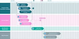 Roadmap Project Best Strategy Planning Software For Your Project Roadmap