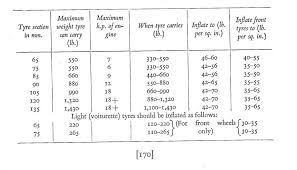 Dunlop Motorcycle Tyre Pressure Chart Clincher Tires Beaded Edge Tyres Pressures And