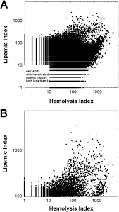 Hemolysis Index Chart Plots The Relationship Between Hemolysis And Lipemic Index