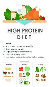 Protein Diet Chart For Weight Loss High Protein Diet Plan A Complete Guide Styles At Life
