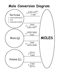 High School Chem Mole Conversions Teaching Chemistry
