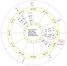 Saturn Return Birth Chart The Meaning Of The First Saturn Return