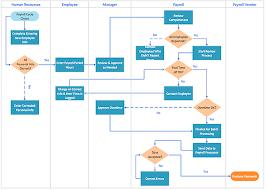cross function flow chart swim lane diagram template cross functional flowchart mandegar info
