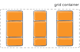 A Complete Guide to Grid | CSS-Tricks