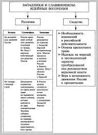Тема Схема Западники и славянофилы идейные воззрения