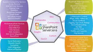 Sharepoint Development Momin Solutions