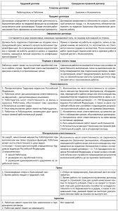 Кадровое делопроизводство с нуля Примеры документов и образцы  Договоры трудовой и гражданско правовой