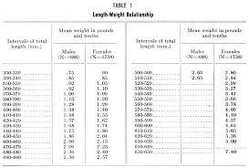 Halibut Weight Chart Bluefin Tuna Weight Chart Www Bedowntowndaytona Com