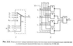 Курсовая работа Проектирование цифрового устройства мультиплексор  Работу мультиплексора можно упрощенно представить с помощью многопозиционного ключа Для одноразрядного мультиплексора это представлено на рис 2 8 а