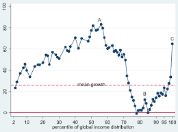 Elephant Chart Inequality The Greatest Reshuffle Of Individual Incomes Since The