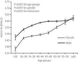 Ha1c Range Chart Mean Hemoglobin A1c Hba1c By Gender And Age Categories