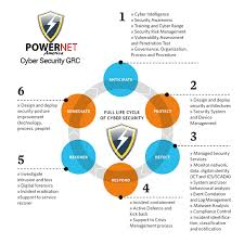Security Complaince Compliance Solutions Powernet America Cyber Security