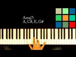 Am7 Piano Chord Chart Am7 Piano Chord Worshipchords