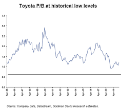 Toyota Stock Price History Chart Goldman Toyota Will Recover From The Recall Disaster Just