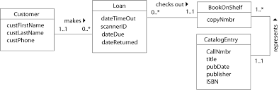 library loan class diagram