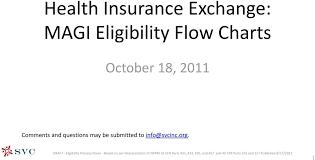 Health Insurance Exchange Magi Eligibility Flow Charts