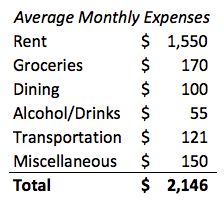 average monthly expenses college student here are 5 actual budget breakdowns in nyc cost of living