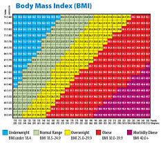 Bmi Chart Women Uk 50 Prototypical Nhs Bmi Chart Women