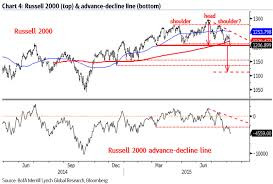 Advance Decline Line Chart 2015 Beware 1200 On The Russell Breadth Breakdown Is Big Risk