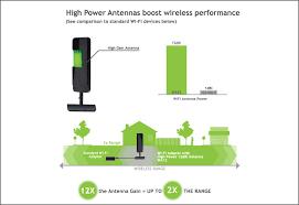 12 Wireless Router Antenna Distance Coverage Comparison